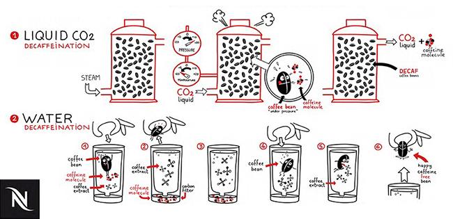 Swiss Water- och C02-process
