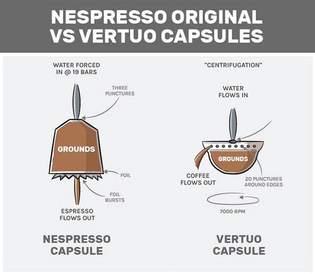 Bryggteknik i Nespresso Original vs Vertuoline.